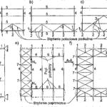Kształty geometryczne wykratowań stężeń poziomych podłużnych dachów kratowych hal